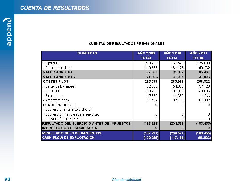 Plan de viabilidad 98 CUENTA DE RESULTADOS
