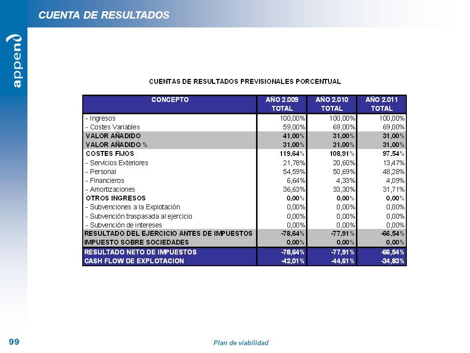 Plan de viabilidad 99 CUENTA DE RESULTADOS