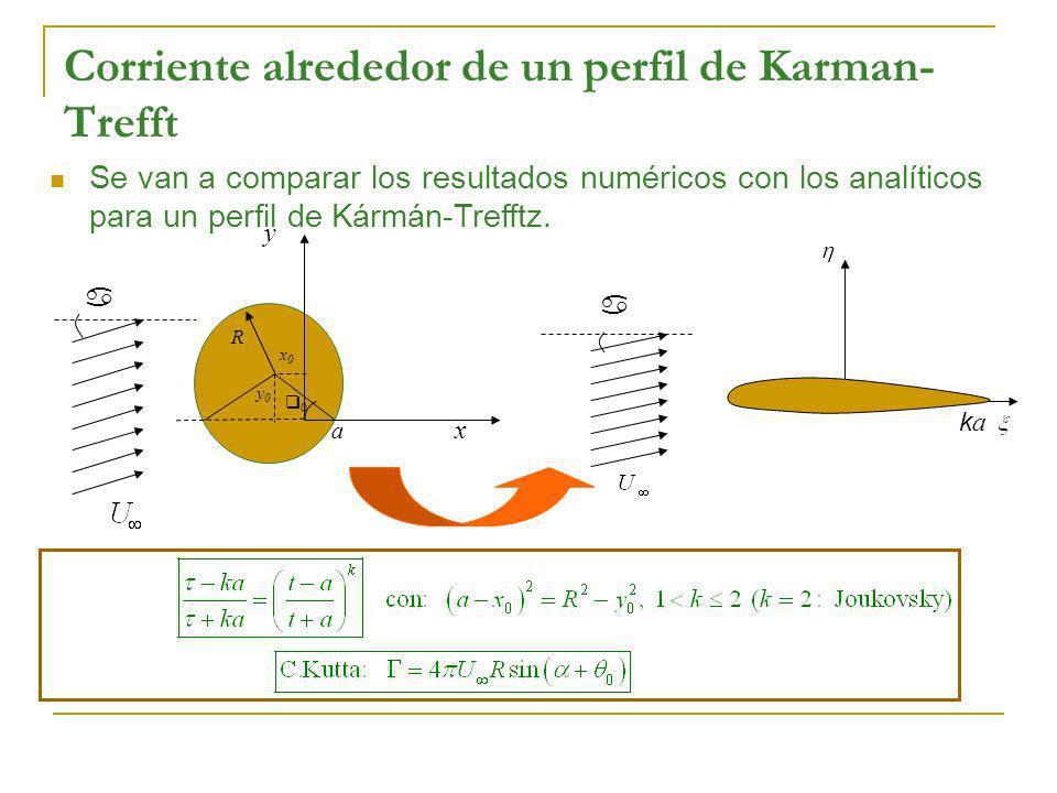 Corriente alrededor de un perfil de Karman- Trefft a x y R x0x0 y0y0 0 a a kaka Se van a comparar los resultados numéricos con los analíticos para un