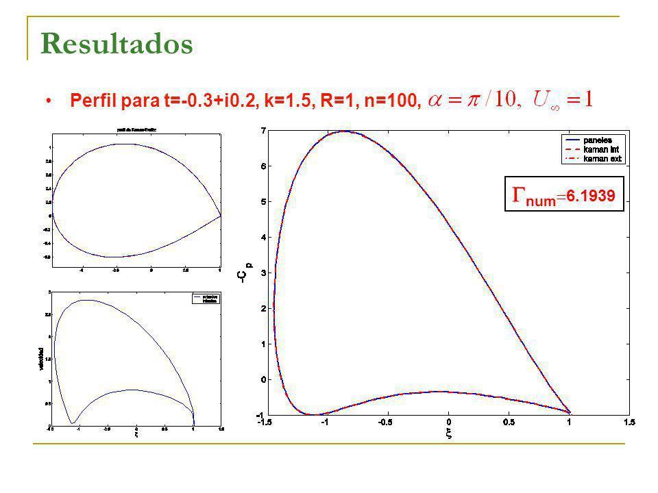 Resultados Perfil para t=-0.3+i0.2, k=1.5, R=1, n=100, num 6.1939