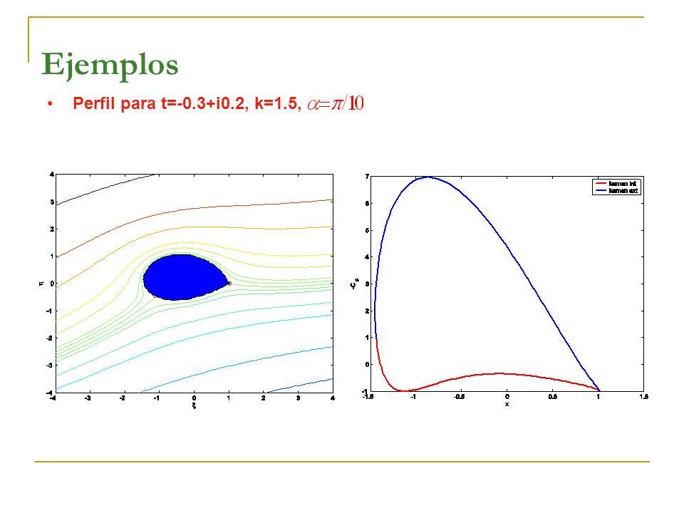 Perfil para t=-0.3+i0.2, k=1.5, Ejemplos