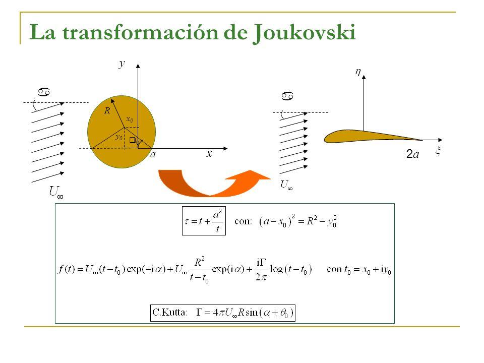 1.Obténgase para una circulación genérica alrededor del cilindro : a) (, ) para [-4,4], [-4,4] b) (, ) para [-4,4], [-4,4] c)Líneas de corriente d)Puntos de remanso y líneas de corriente divisorias e)Cp( ) en el extradós y en el intradós de la placa Tómese U =1 y R=1.
