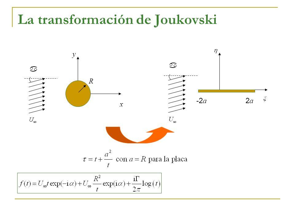 La transformación de Joukovski a -2 a 2a2a a x y R