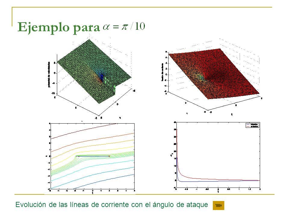 Ejemplo para Evolución de las líneas de corriente con el ángulo de ataque