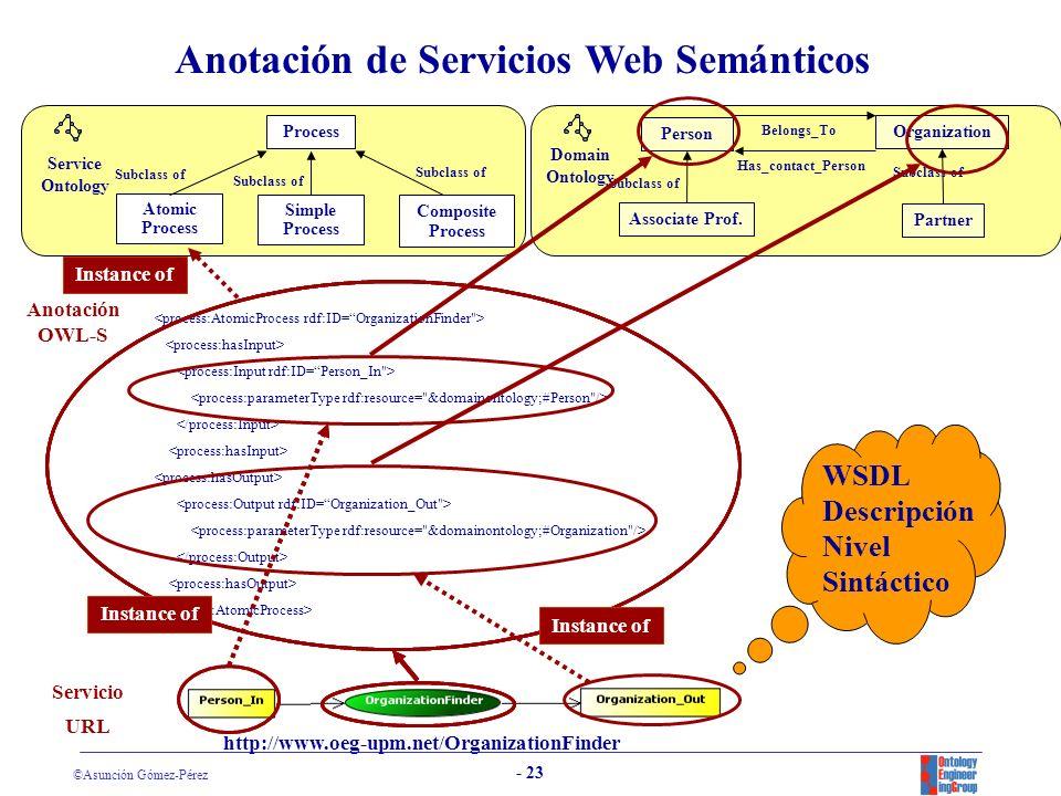 ©Asunción Gómez-Pérez - 22 La Web Semántica y los Servicios Web Semánticos Estática URI, HTML, HTTP WWW Dinámica Riqueza semántica UDDI, WSDL, SOAP Servicios Web RDF(S), OWL Web Semántica Servicios Web Semánticos DAML-S, OWL-S WSMO Se describen utilizando el vocabulario de una ontología y se expresan en algún lenguaje de marcado semántico