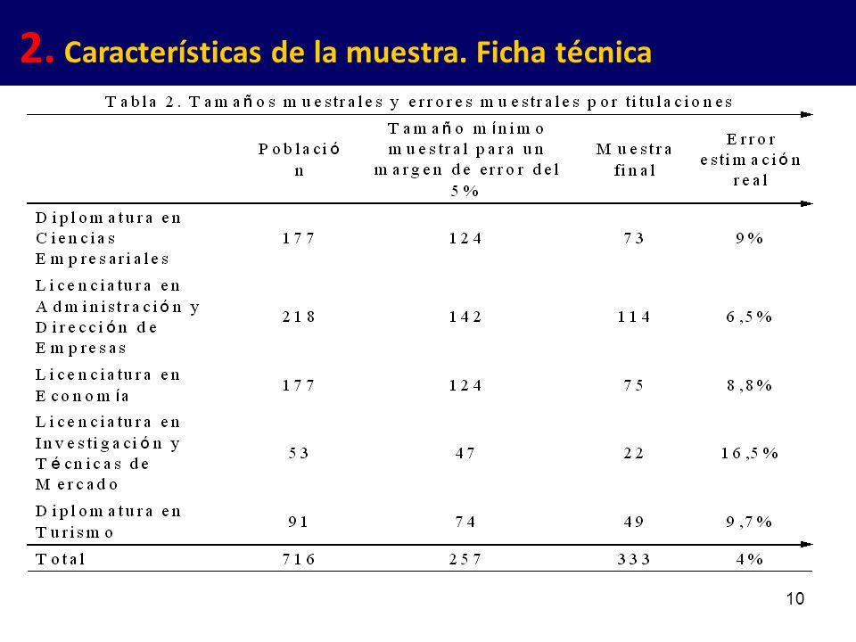 10 2. Características de la muestra. Ficha técnica