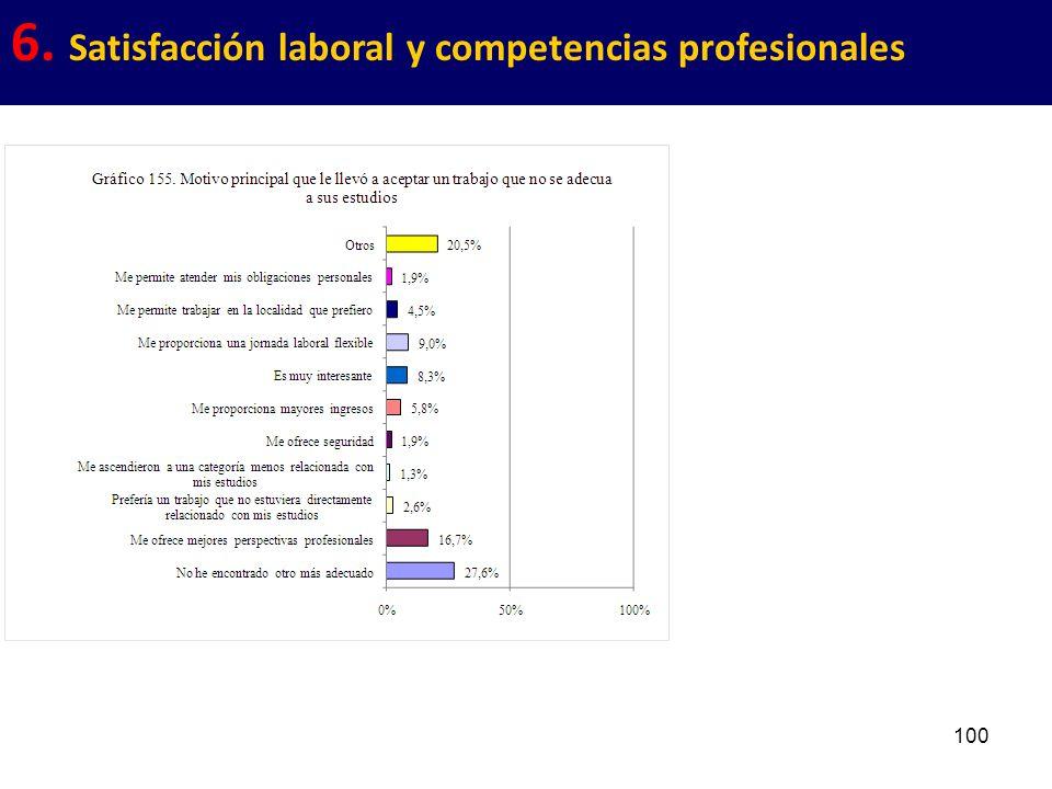 100 6. Satisfacción laboral y competencias profesionales
