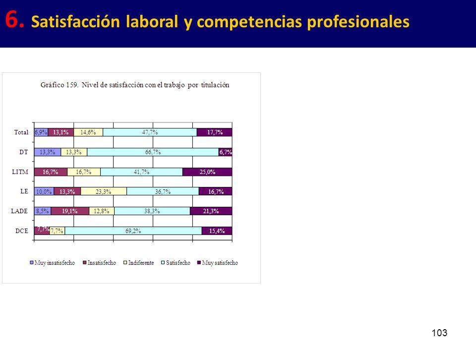 103 6. Satisfacción laboral y competencias profesionales