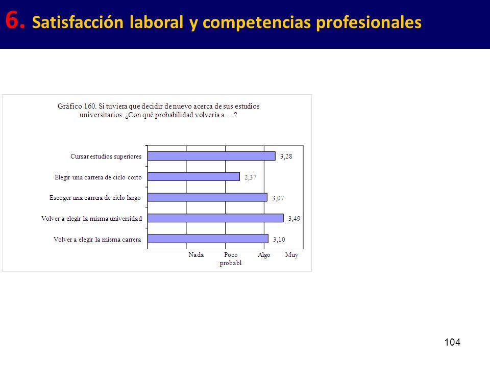 104 6. Satisfacción laboral y competencias profesionales