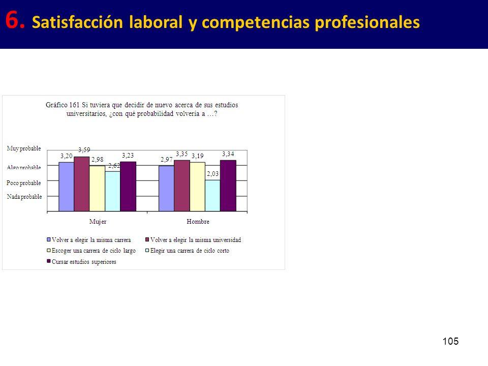 105 6. Satisfacción laboral y competencias profesionales