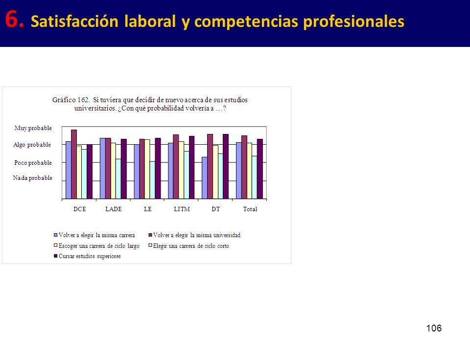 106 6. Satisfacción laboral y competencias profesionales