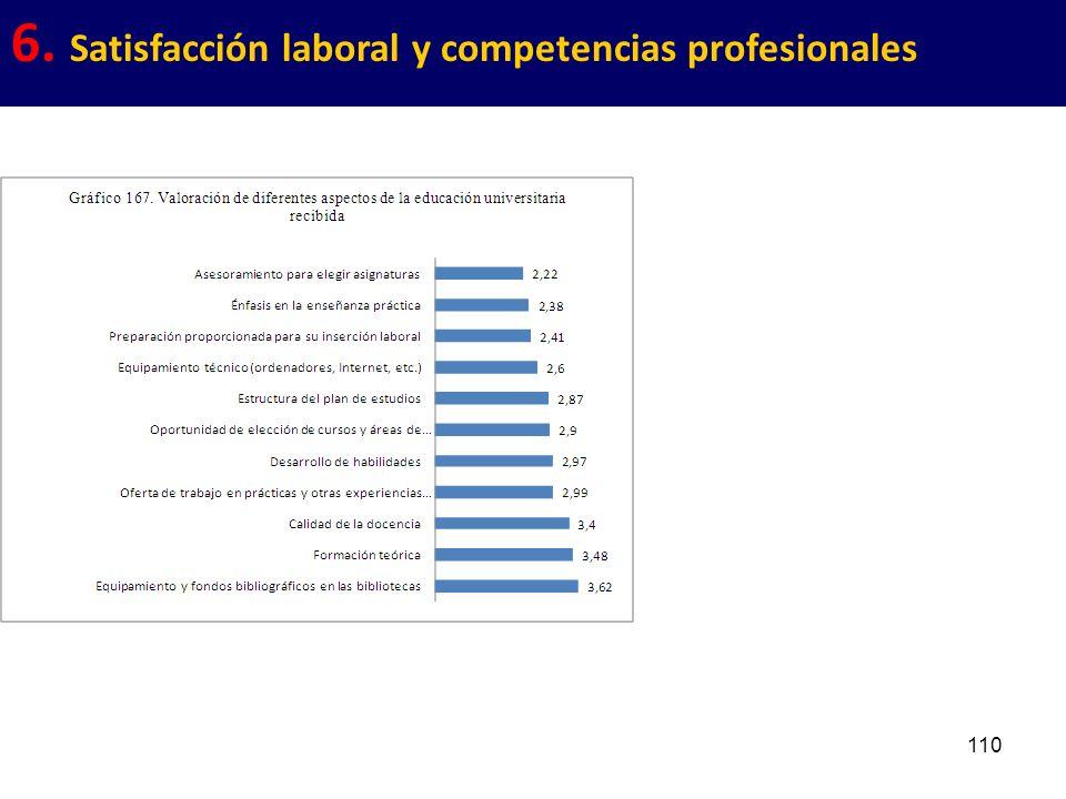 110 6. Satisfacción laboral y competencias profesionales