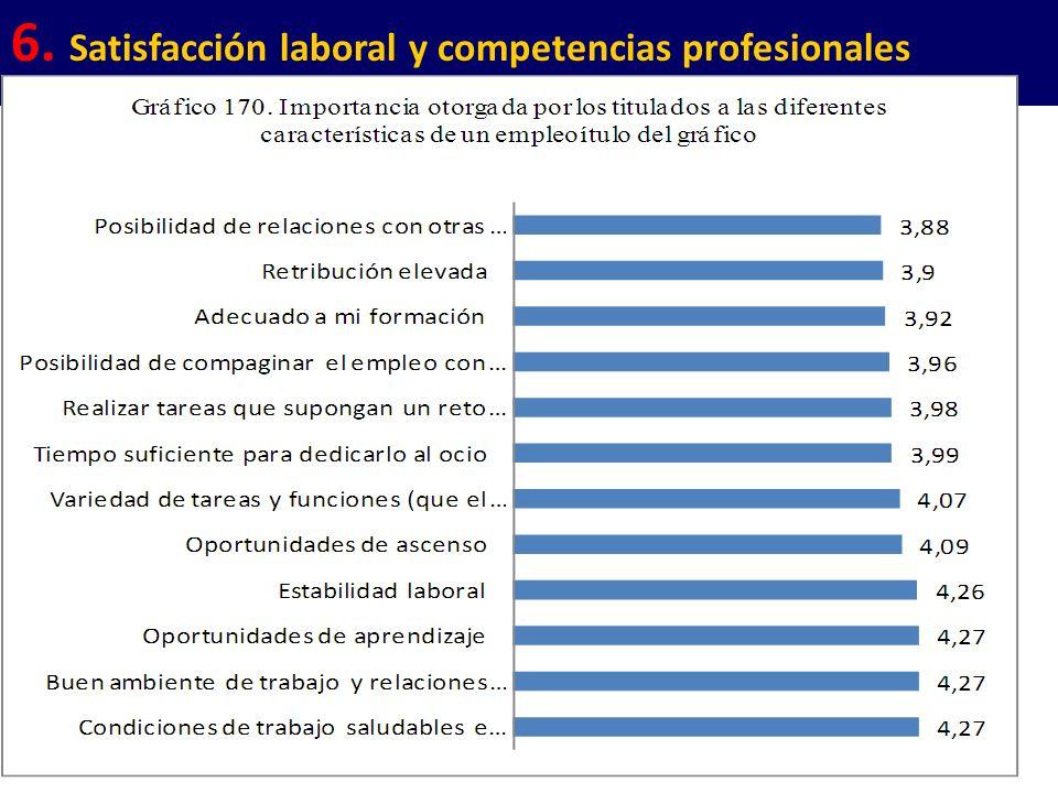 112 6. Satisfacción laboral y competencias profesionales