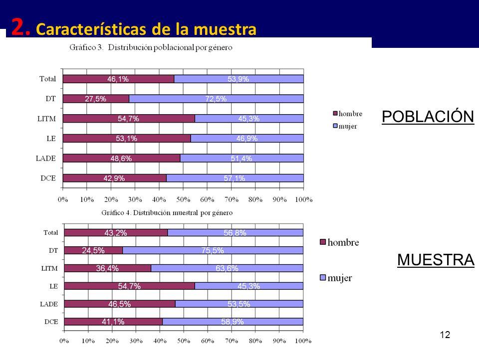 12 POBLACIÓN MUESTRA 2. Características de la muestra