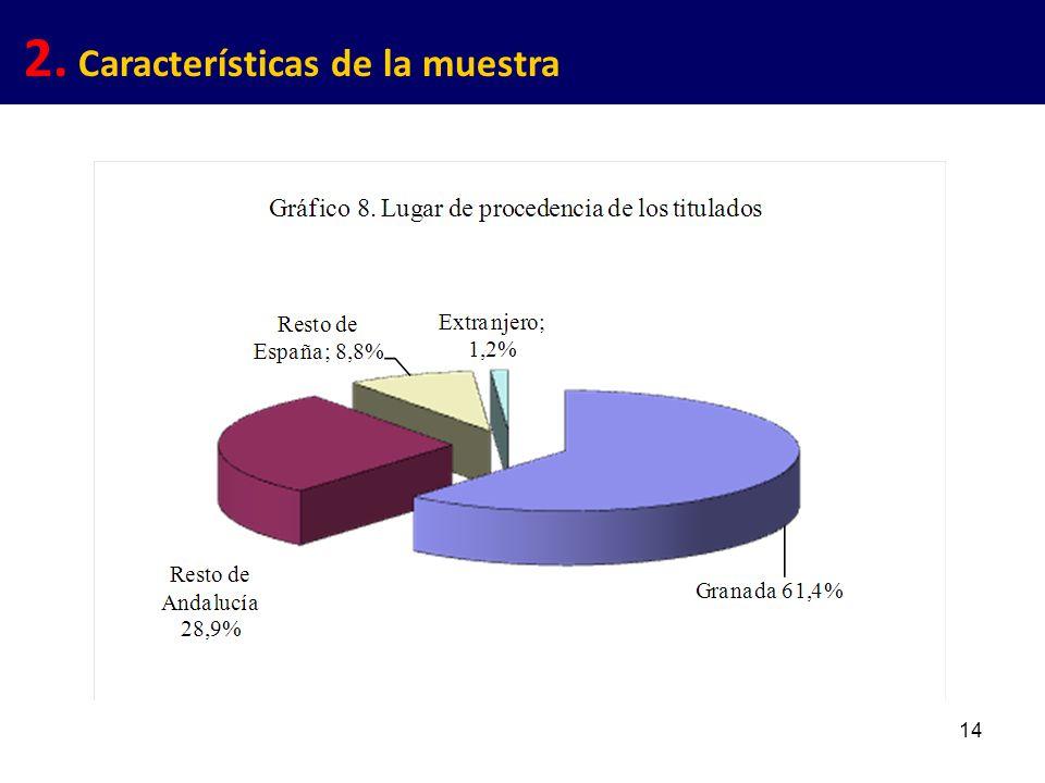 14 2. Características de la muestra