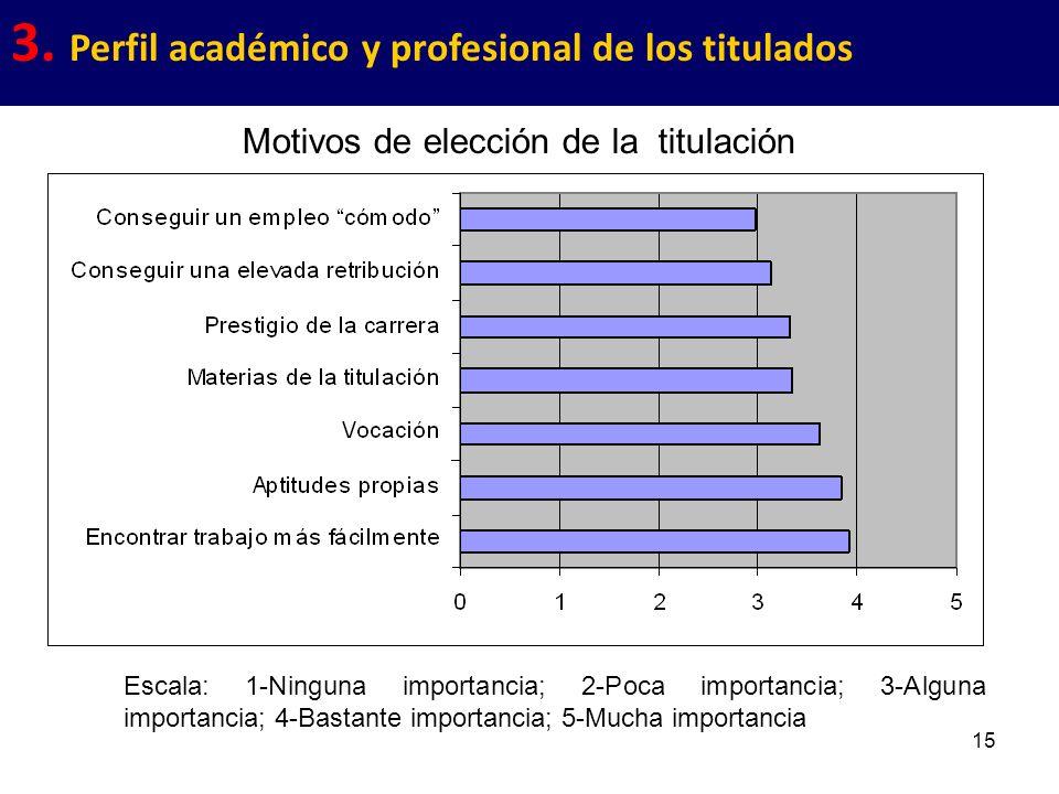 15 3. Perfil académico y profesional de los titulados Escala: 1-Ninguna importancia; 2-Poca importancia; 3-Alguna importancia; 4-Bastante importancia;