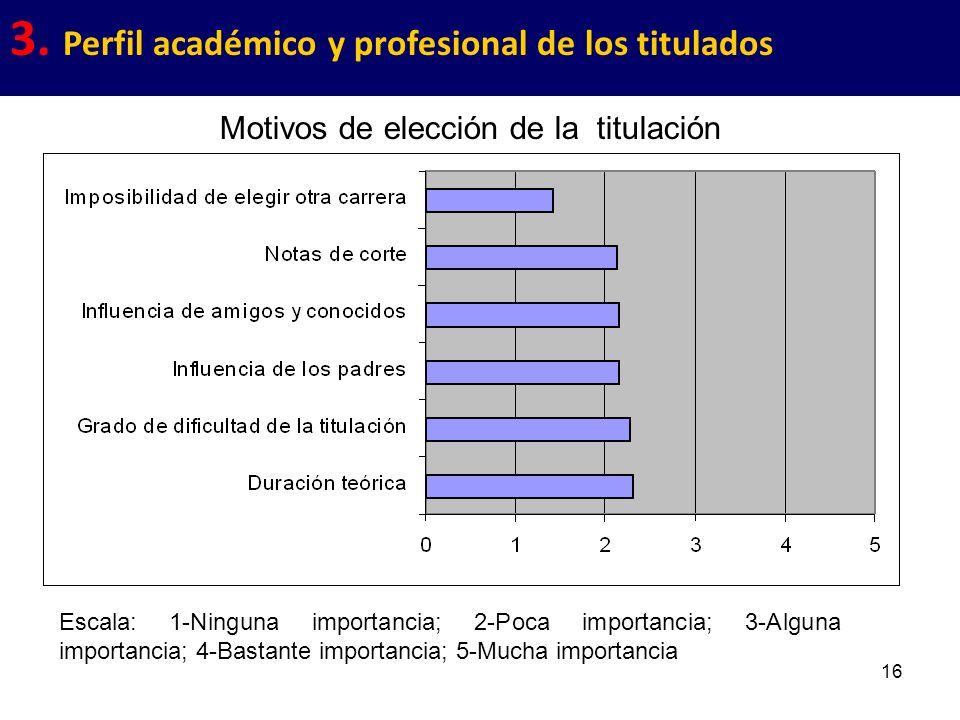 16 3. Perfil académico y profesional de los titulados Motivos de elección de la titulación Escala: 1-Ninguna importancia; 2-Poca importancia; 3-Alguna