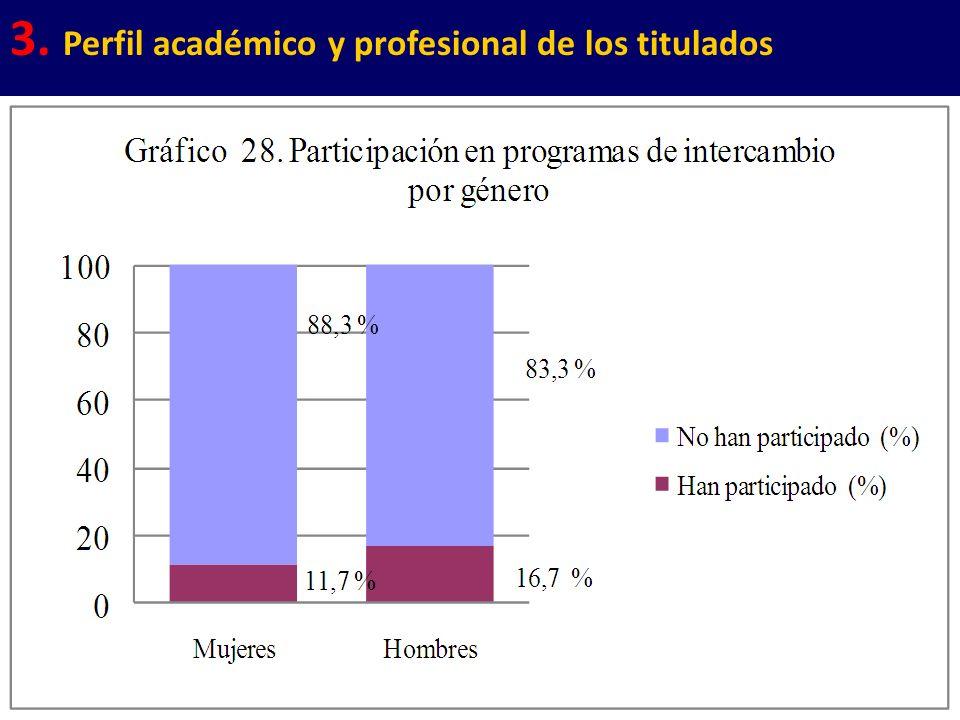 19 3. Perfil académico y profesional de los titulados
