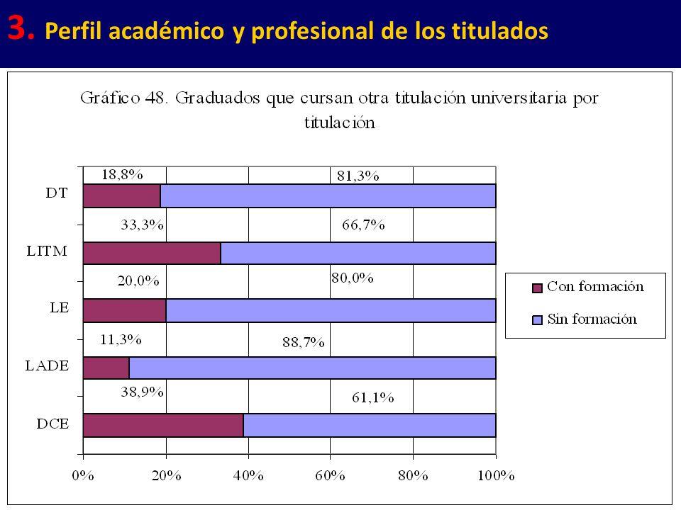 21 3. Perfil académico y profesional de los titulados