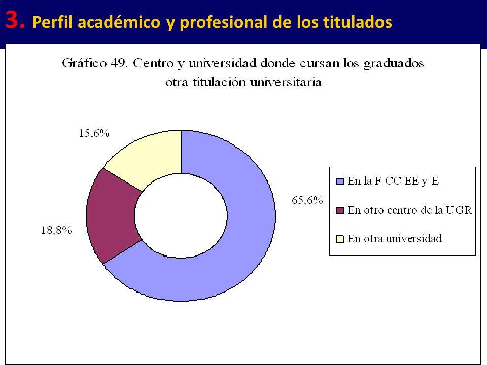 22 3. Perfil académico y profesional de los titulados
