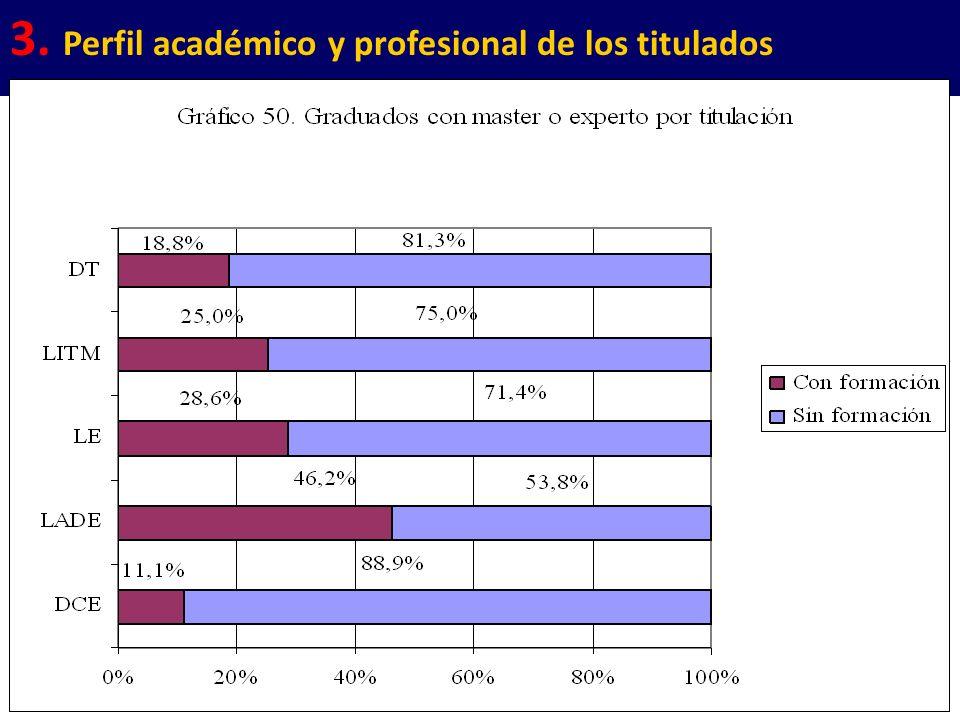 23 3. Perfil académico y profesional de los titulados