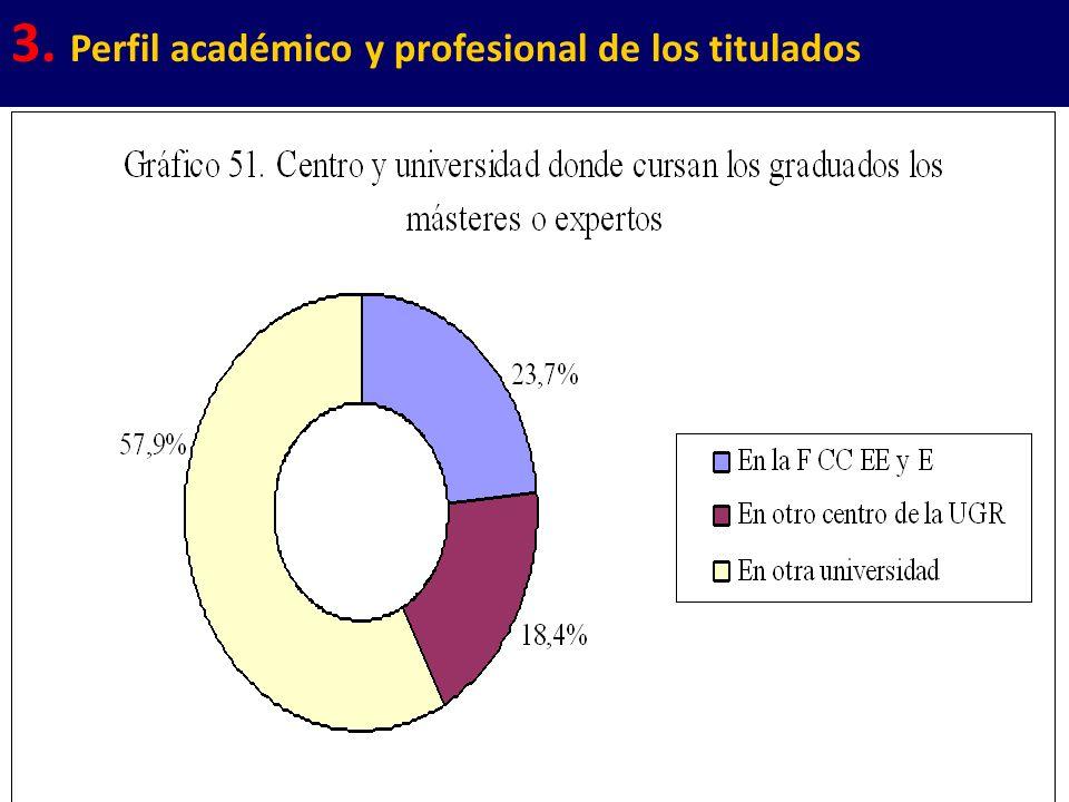 24 3. Perfil académico y profesional de los titulados
