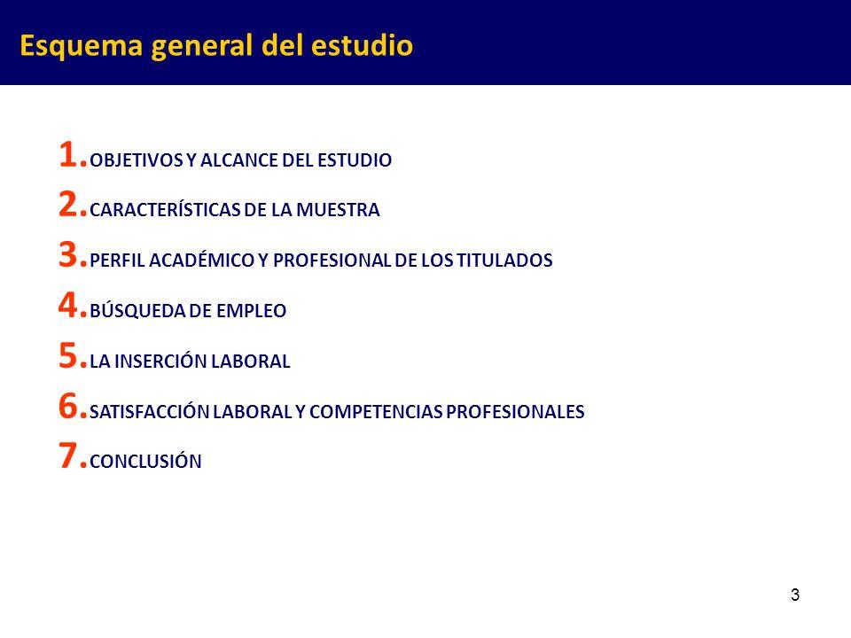 3 1. OBJETIVOS Y ALCANCE DEL ESTUDIO 2. CARACTERÍSTICAS DE LA MUESTRA 3. PERFIL ACADÉMICO Y PROFESIONAL DE LOS TITULADOS 4. BÚSQUEDA DE EMPLEO 5. LA I