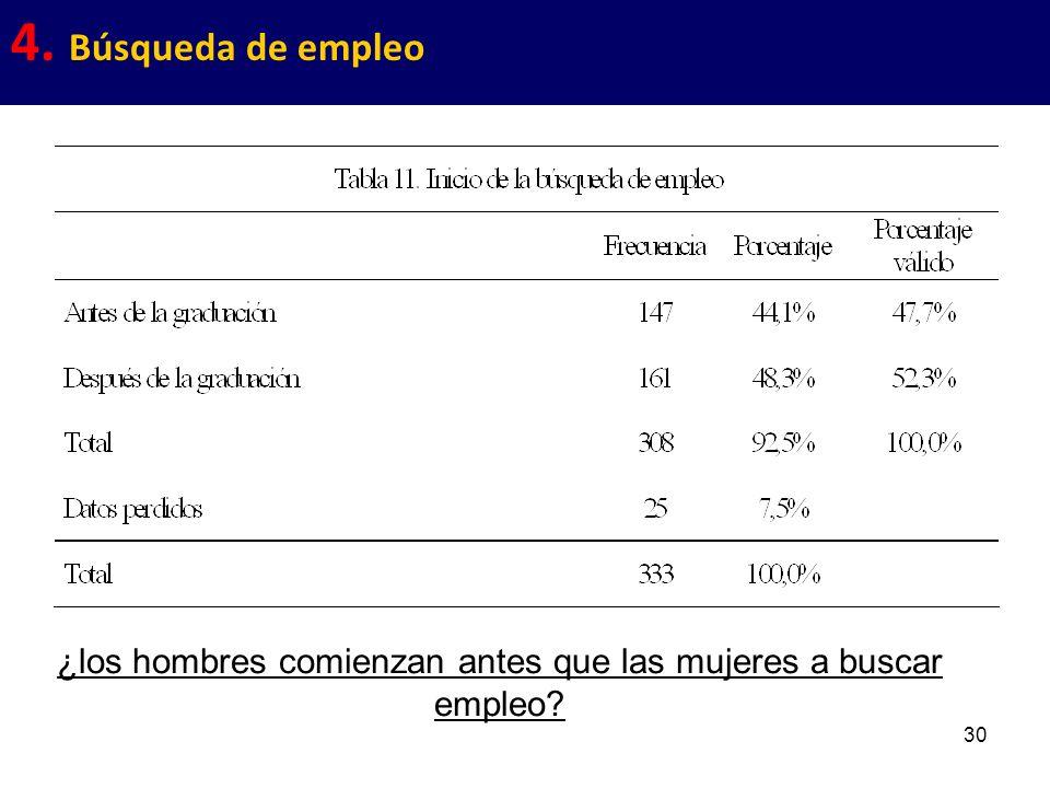 30 4. Búsqueda de empleo ¿los hombres comienzan antes que las mujeres a buscar empleo