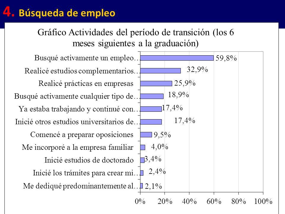 32 4. Búsqueda de empleo