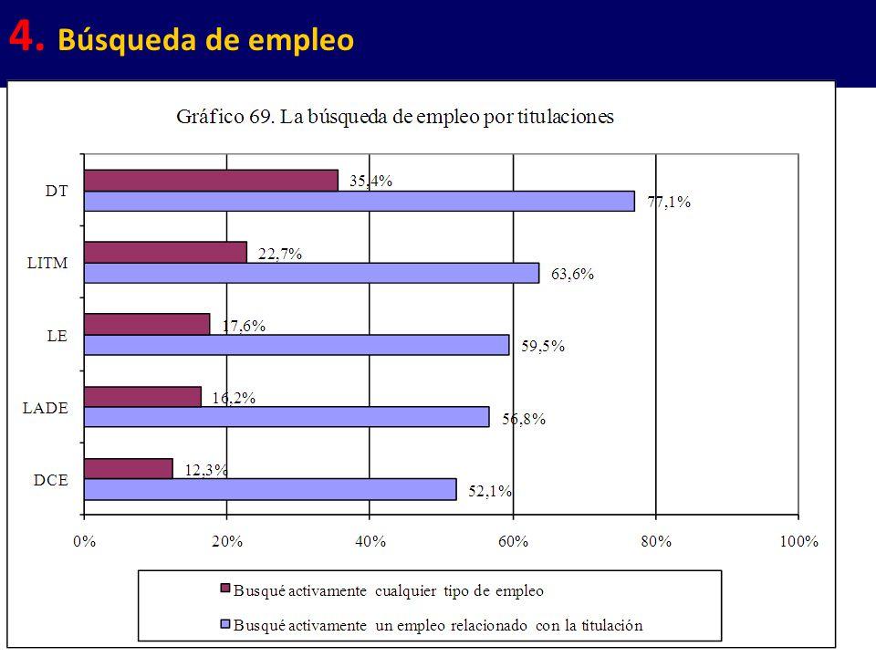 33 4. Búsqueda de empleo
