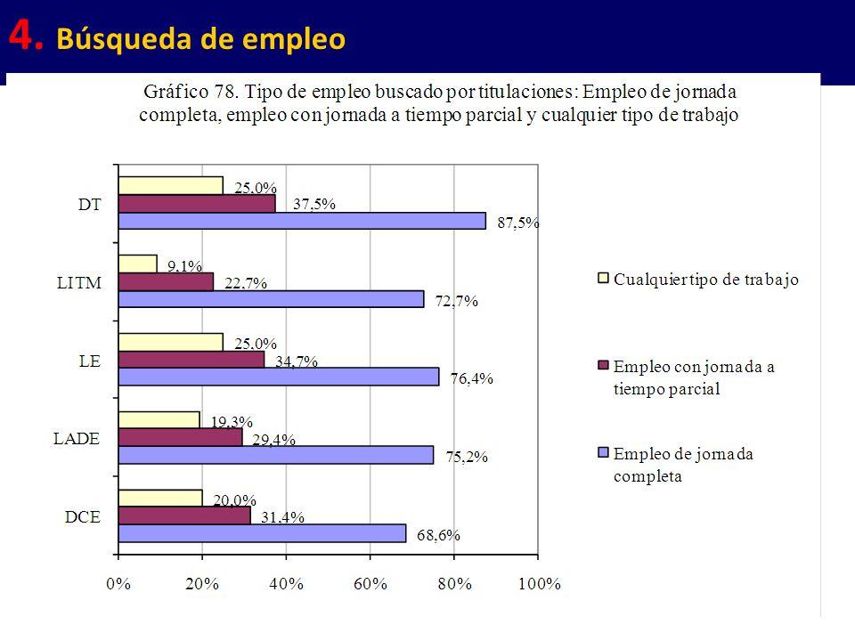 36 4. Búsqueda de empleo