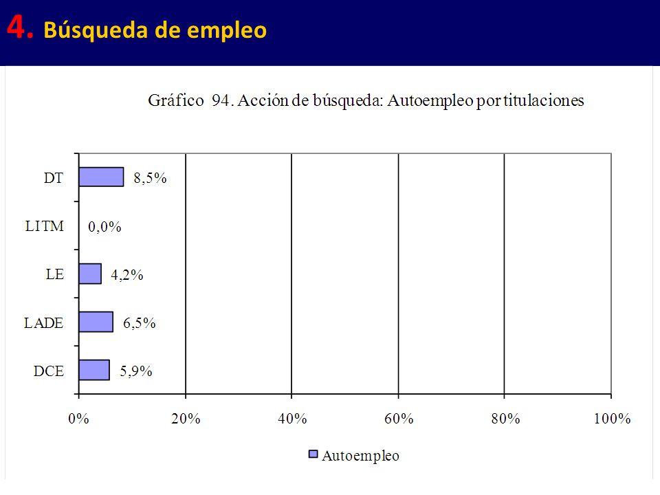 41 4. Búsqueda de empleo