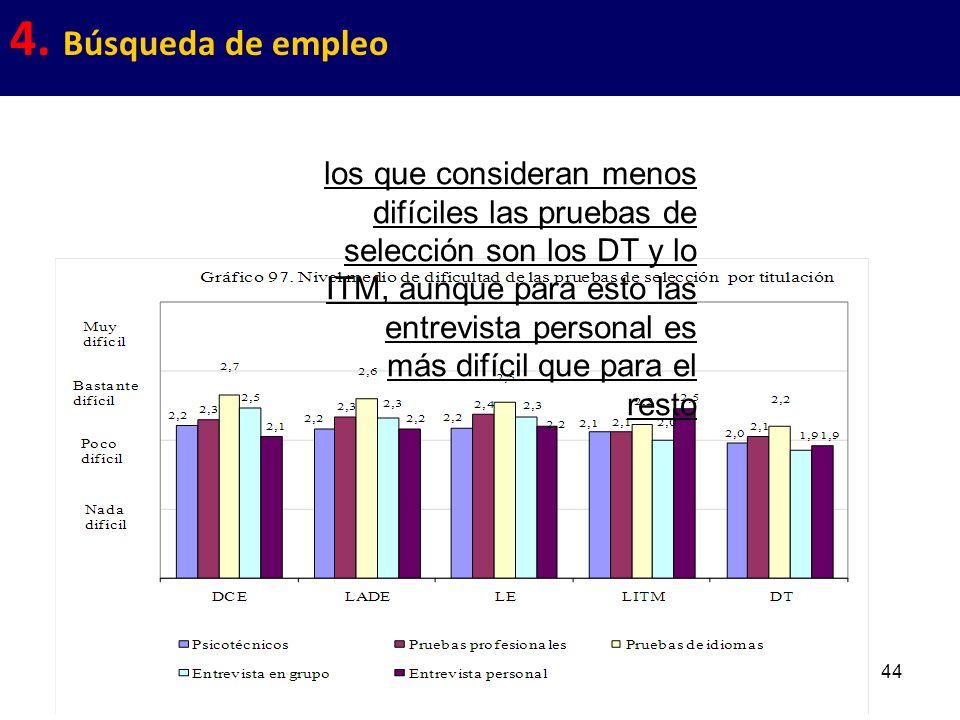 44 4. Búsqueda de empleo los que consideran menos difíciles las pruebas de selección son los DT y lo ITM, aunque para esto las entrevista personal es