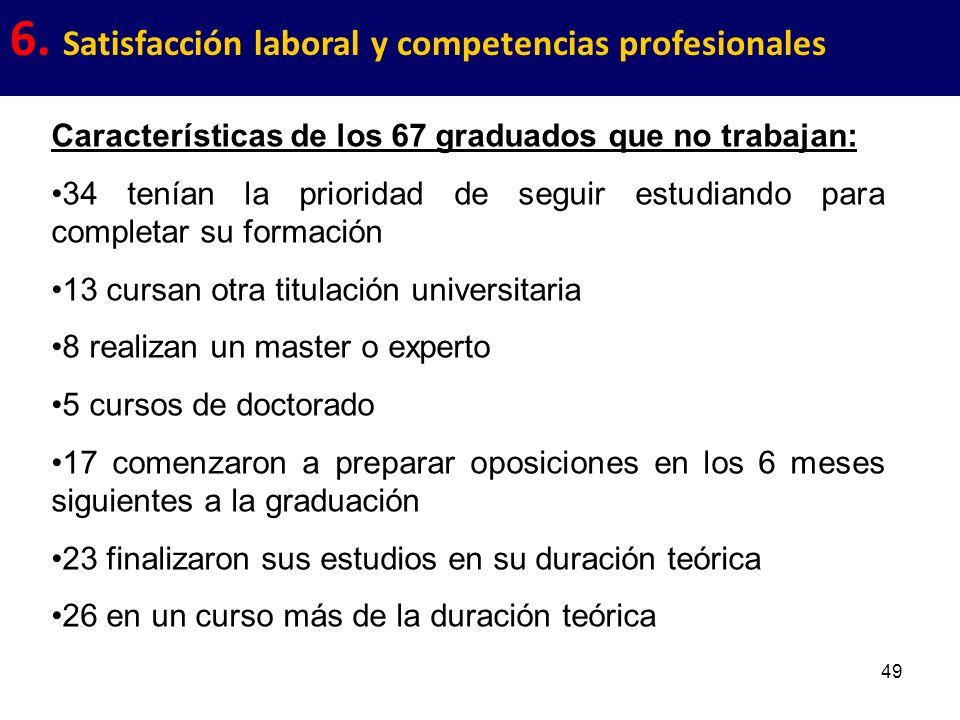 49 6. Satisfacción laboral y competencias profesionales Características de los 67 graduados que no trabajan: 34 tenían la prioridad de seguir estudian