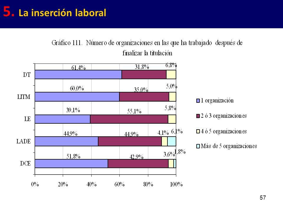 57 5. La inserción laboral