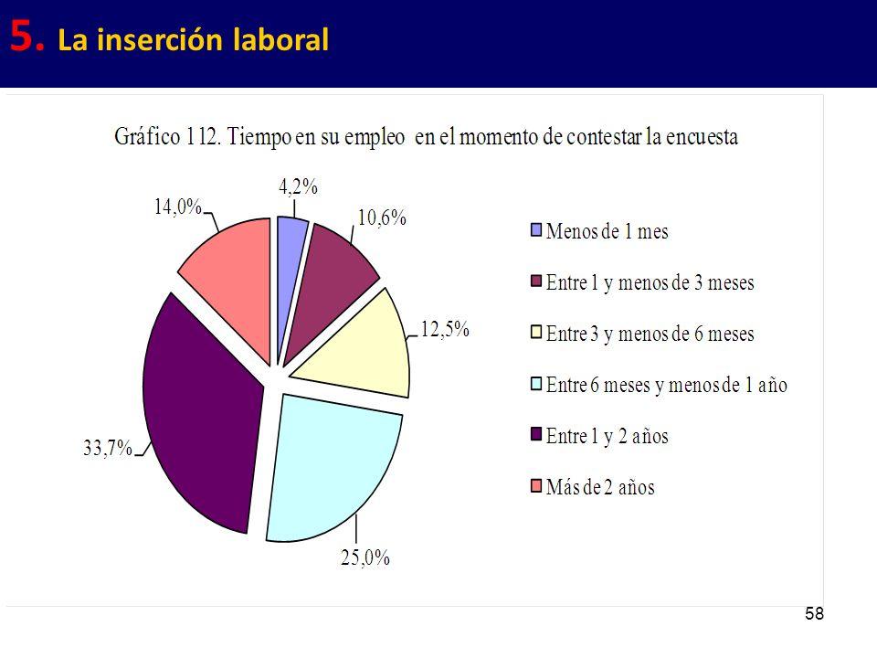 58 5. La inserción laboral
