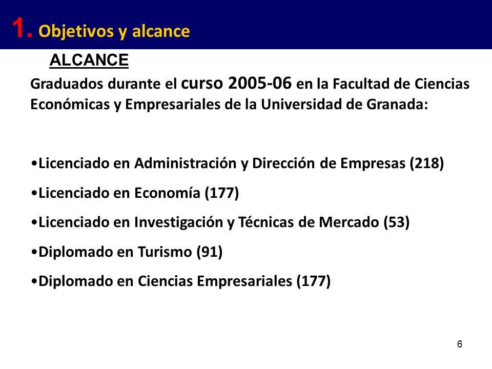 6 Graduados durante el curso 2005-06 en la Facultad de Ciencias Económicas y Empresariales de la Universidad de Granada: Licenciado en Administración y Dirección de Empresas (218) Licenciado en Economía (177) Licenciado en Investigación y Técnicas de Mercado (53) Diplomado en Turismo (91) Diplomado en Ciencias Empresariales (177) 1.