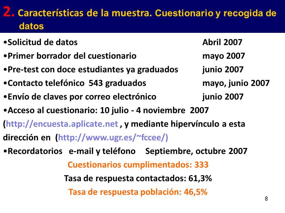 8 Solicitud de datos Abril 2007 Primer borrador del cuestionario mayo 2007 Pre-test con doce estudiantes ya graduados junio 2007 Contacto telefónico 5