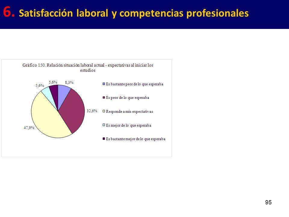95 6. Satisfacción laboral y competencias profesionales
