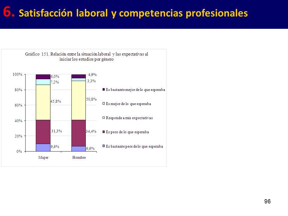 96 6. Satisfacción laboral y competencias profesionales