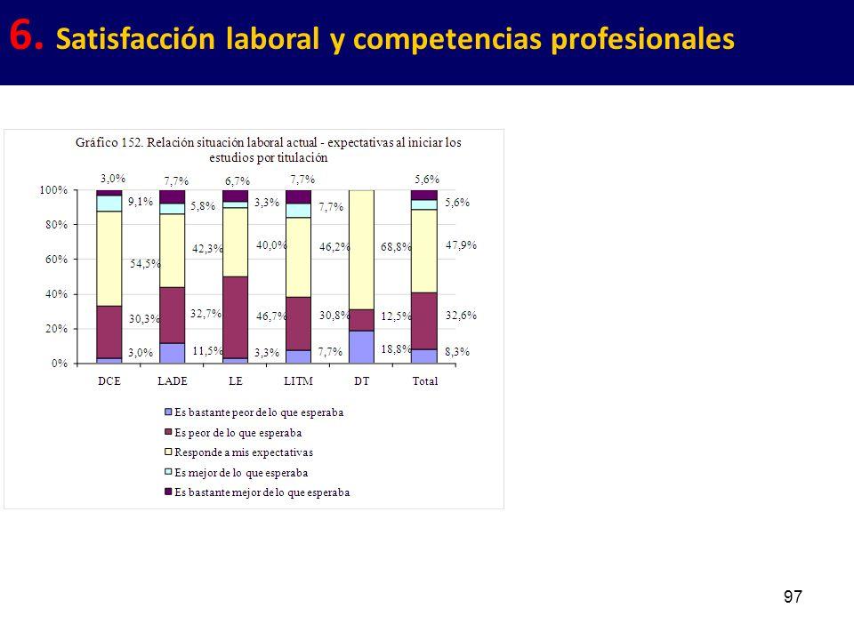 97 6. Satisfacción laboral y competencias profesionales