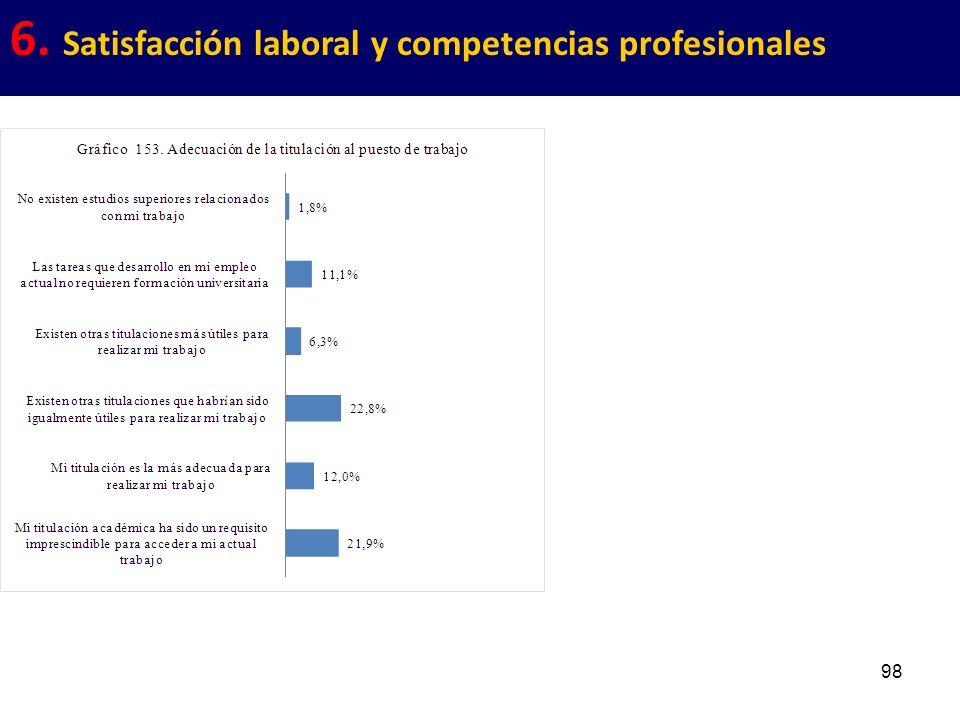 98 6. Satisfacción laboral y competencias profesionales