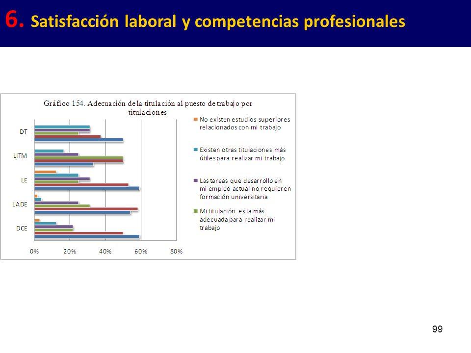 99 6. Satisfacción laboral y competencias profesionales