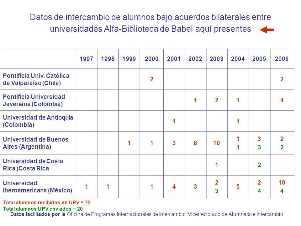 Datos de intercambio de alumnos bajo acuerdos bilaterales entre universidades Alfa-Biblioteca de Babel aquí presentes 1997199819992000200120022003200420052006 Pontificia Univ.