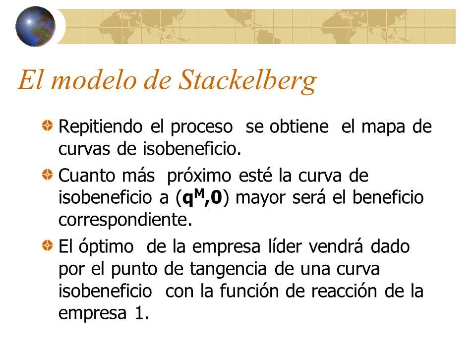 El modelo de Stackelberg Repitiendo el proceso se obtiene el mapa de curvas de isobeneficio. Cuanto más próximo esté la curva de isobeneficio a (q M,0