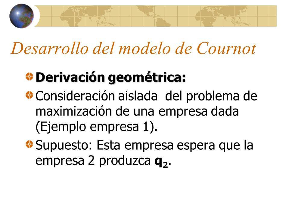 Desarrollo del modelo de Cournot Derivación geométrica: Consideración aislada del problema de maximización de una empresa dada (Ejemplo empresa 1). Su