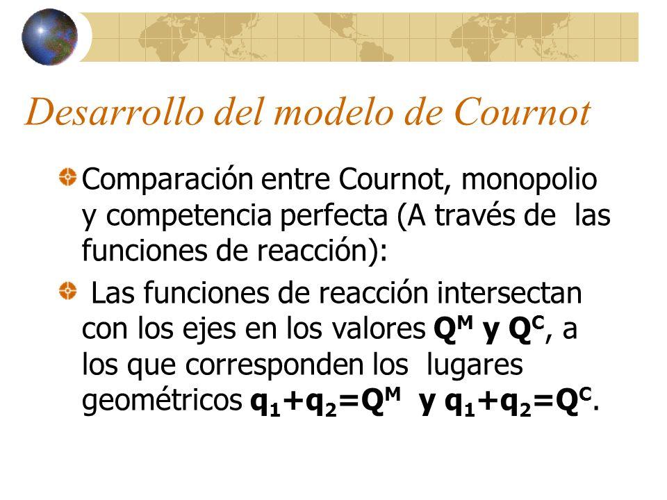 Desarrollo del modelo de Cournot Comparación entre Cournot, monopolio y competencia perfecta (A través de las funciones de reacción): Las funciones de