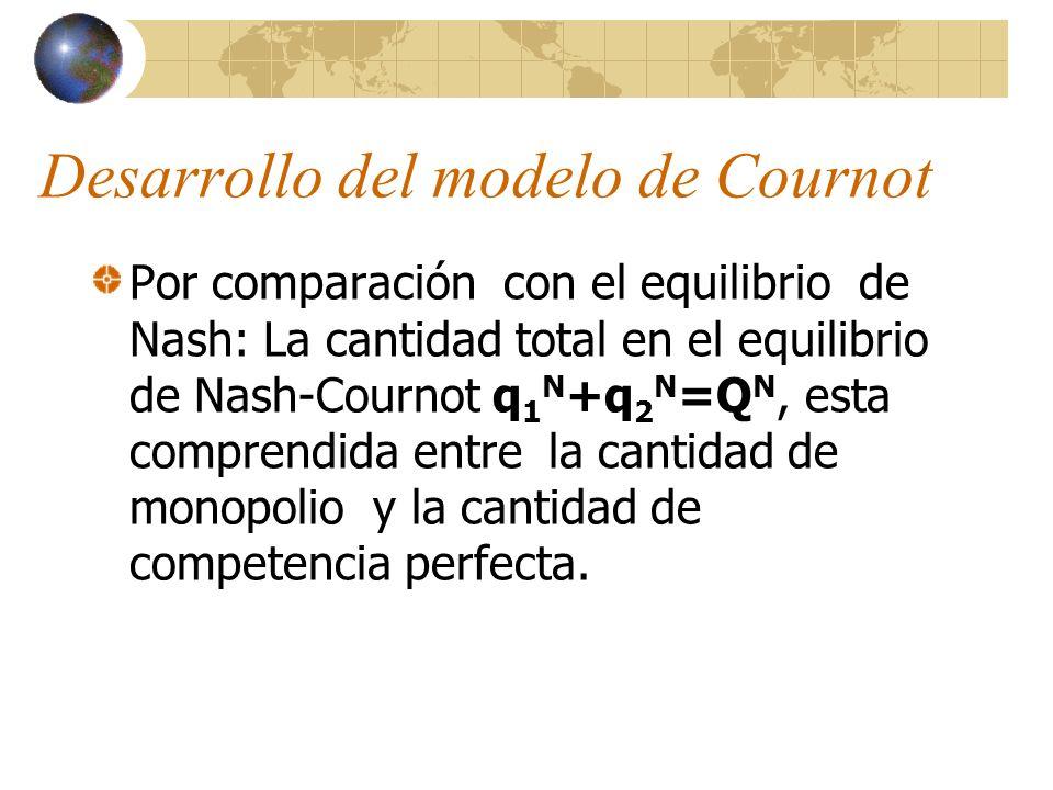 Desarrollo del modelo de Cournot Por comparación con el equilibrio de Nash: La cantidad total en el equilibrio de Nash-Cournot q 1 N +q 2 N =Q N, esta
