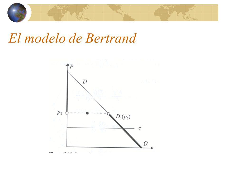 El modelo de Bertrand