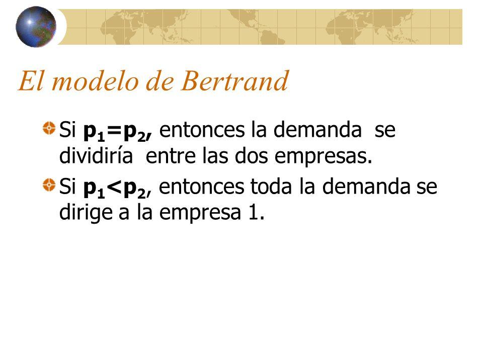 El modelo de Bertrand Si p 1 =p 2, entonces la demanda se dividiría entre las dos empresas. Si p 1 <p 2, entonces toda la demanda se dirige a la empre